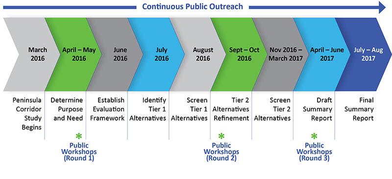 Peninsula Corridor Study Schedule
